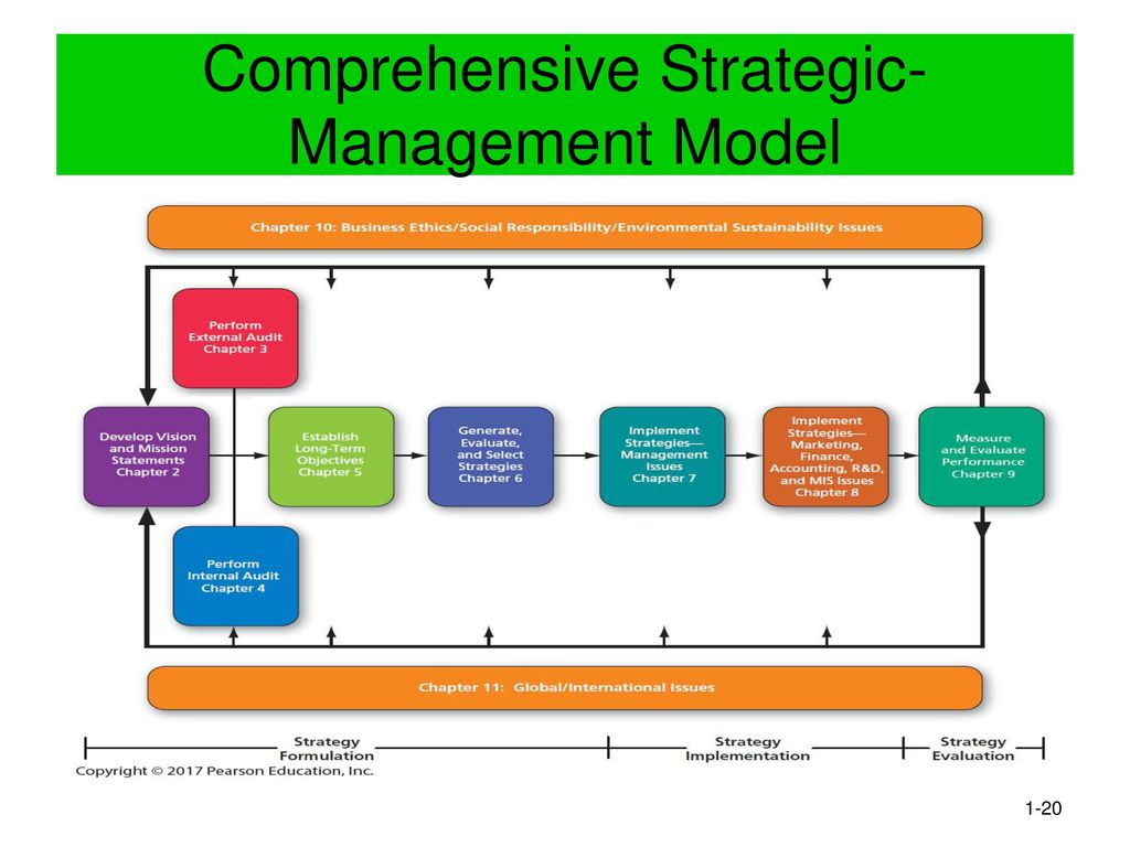 a comprehensive strategic management case For our purposes, comprehensive means that this strategy should apply to all  groups within the organization that use data — including management, business .