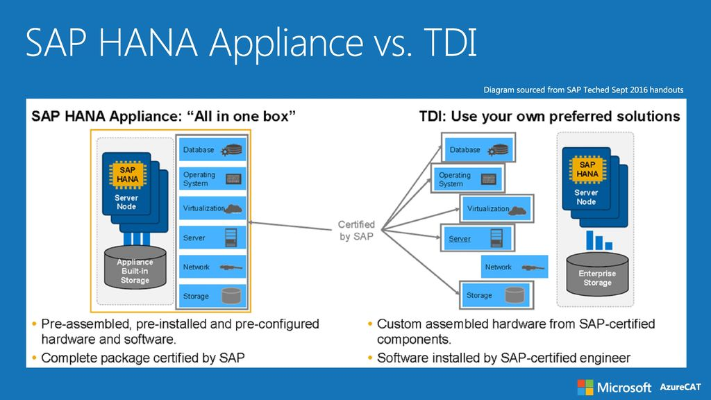 Sap Hana Appliance Vs Tdi Sap On Azure Technical Overview