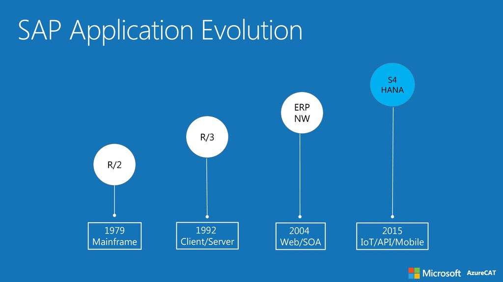 sap on azure technical overview
