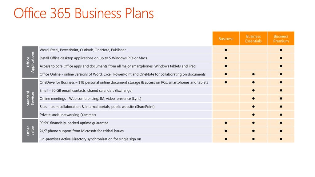 Awesome 17 Office 365 Business Plans ...