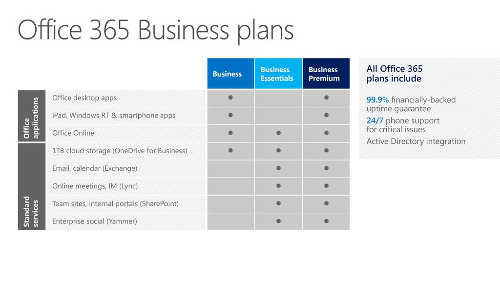 3 Office 365 Business ...