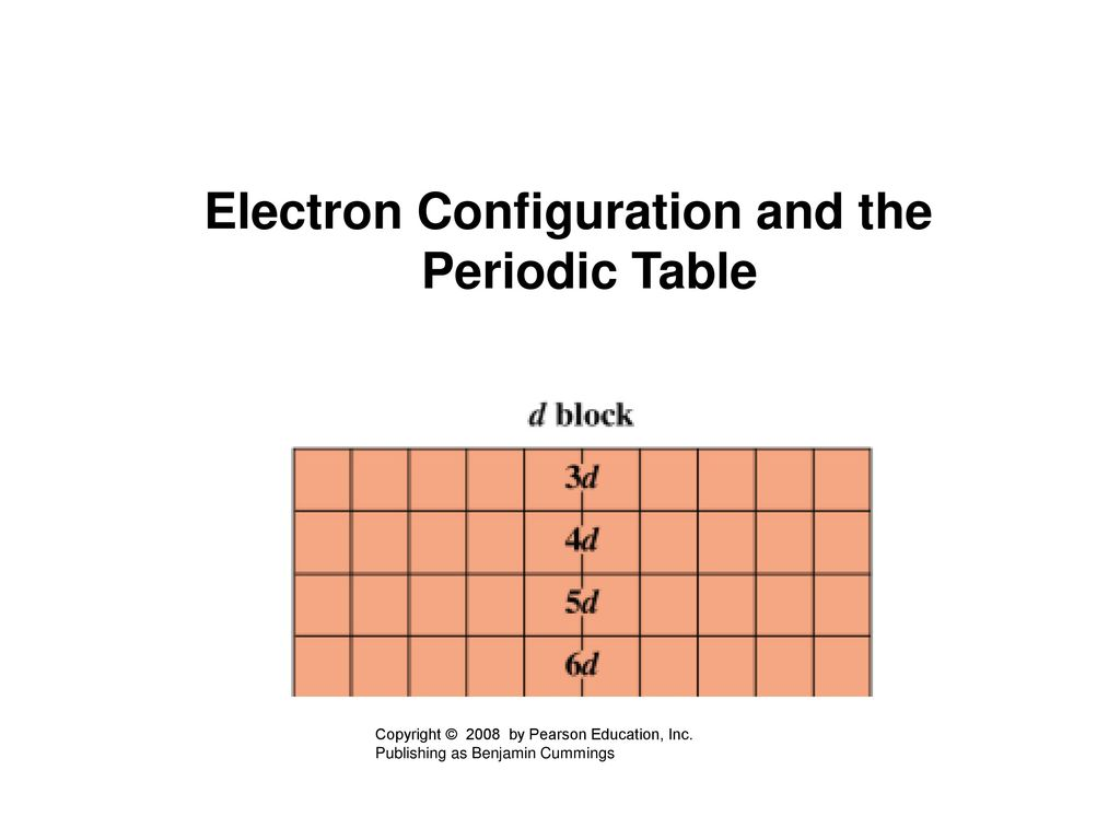 Niels bohr periodic table choice image periodic table images chapter 5 electronic structure and periodic trends ppt download electron configuration and the periodic table gamestrikefo gamestrikefo Image collections