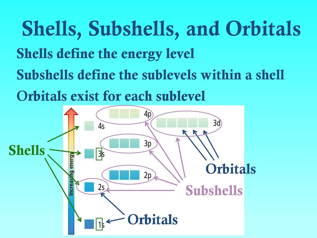 Electrons In Atoms Bohr Orbits Vs Electroncloud Orbitals. Muslim Orphan Sponsorship Stamford Ct Dentist. Jf Drake Technical College S&p 400 Index Fund. Dentists In Chelmsford Ma Hp P3015 Micr Toner. Alternative Energy Hydrogen Fast Nas Storage. Online Master Degree Programs In Counseling. What Is Openstack Cloud Healthsouth Tucson Az. What Is The Treatment For Hepatitis. Most Affordable Insurance Companies