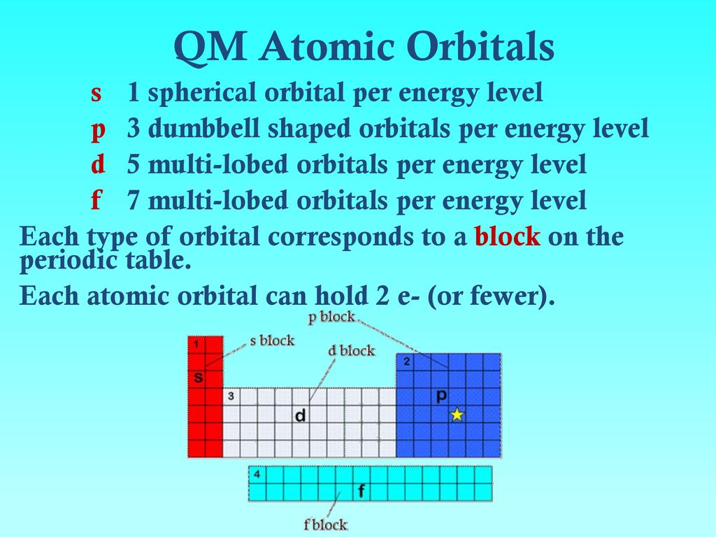 Electrons in atoms bohr orbits vs electron cloud orbitals ppt qm atomic orbitals gamestrikefo Choice Image