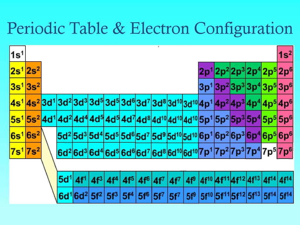Electron orbitals periodic table images periodic table images electrons in atoms bohr orbits vs electron cloud orbitals ppt 44 periodic gamestrikefo images gamestrikefo Choice Image