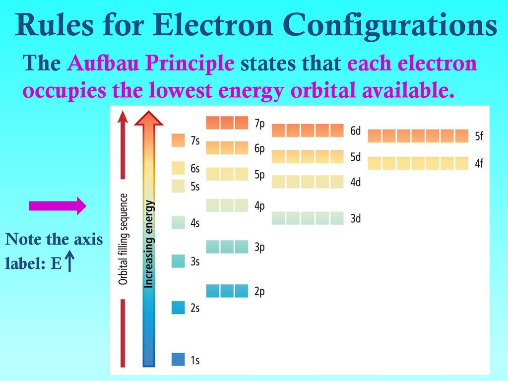 electrons in atoms bohr orbits vs  electron