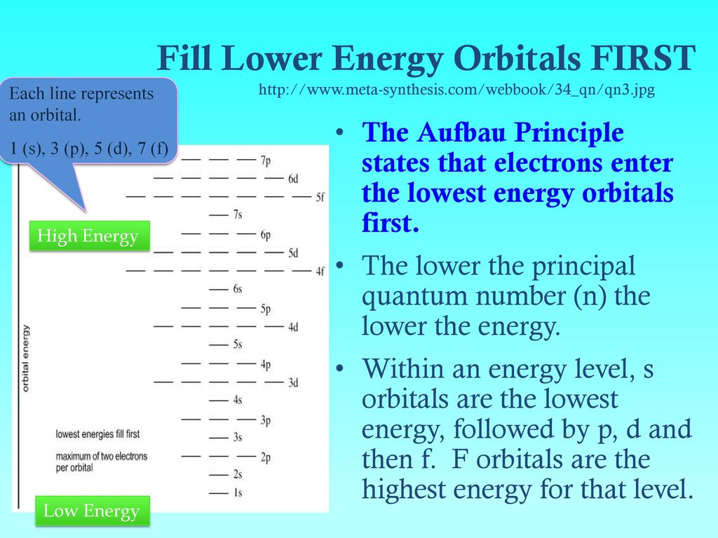 Electrons in atoms bohr orbits vs electron cloud orbitals ppt 55 fill gamestrikefo Images