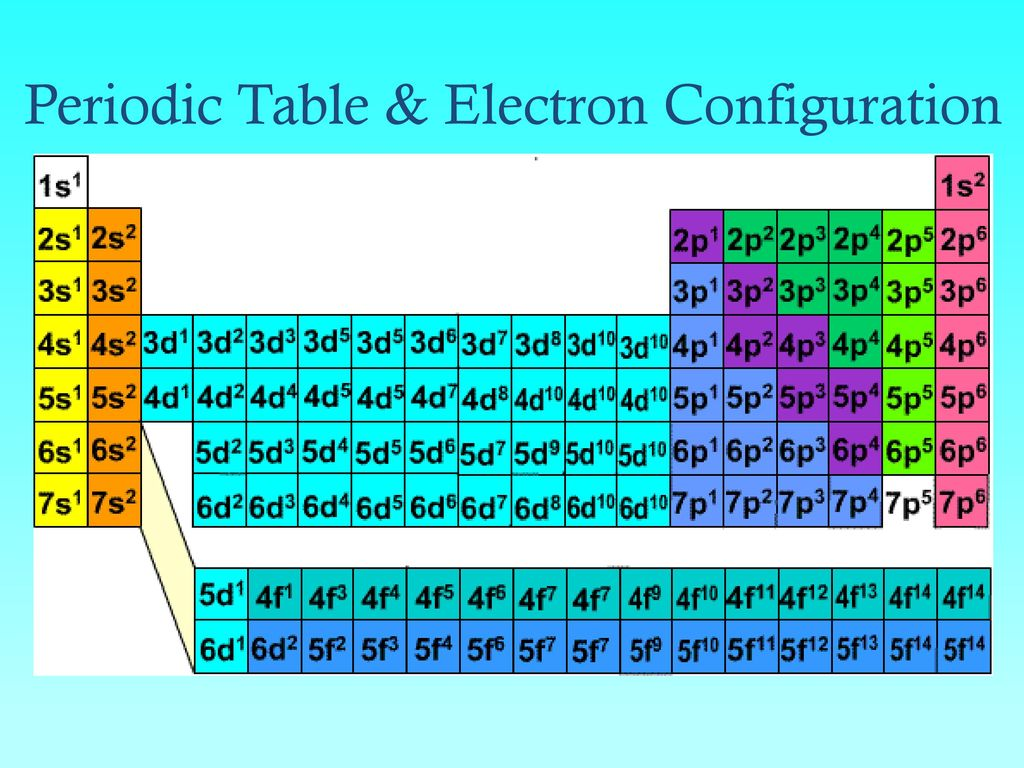 Electrons in atoms bohr orbits vs electron cloud orbitals ppt 78 periodic table electron configuration gamestrikefo Images