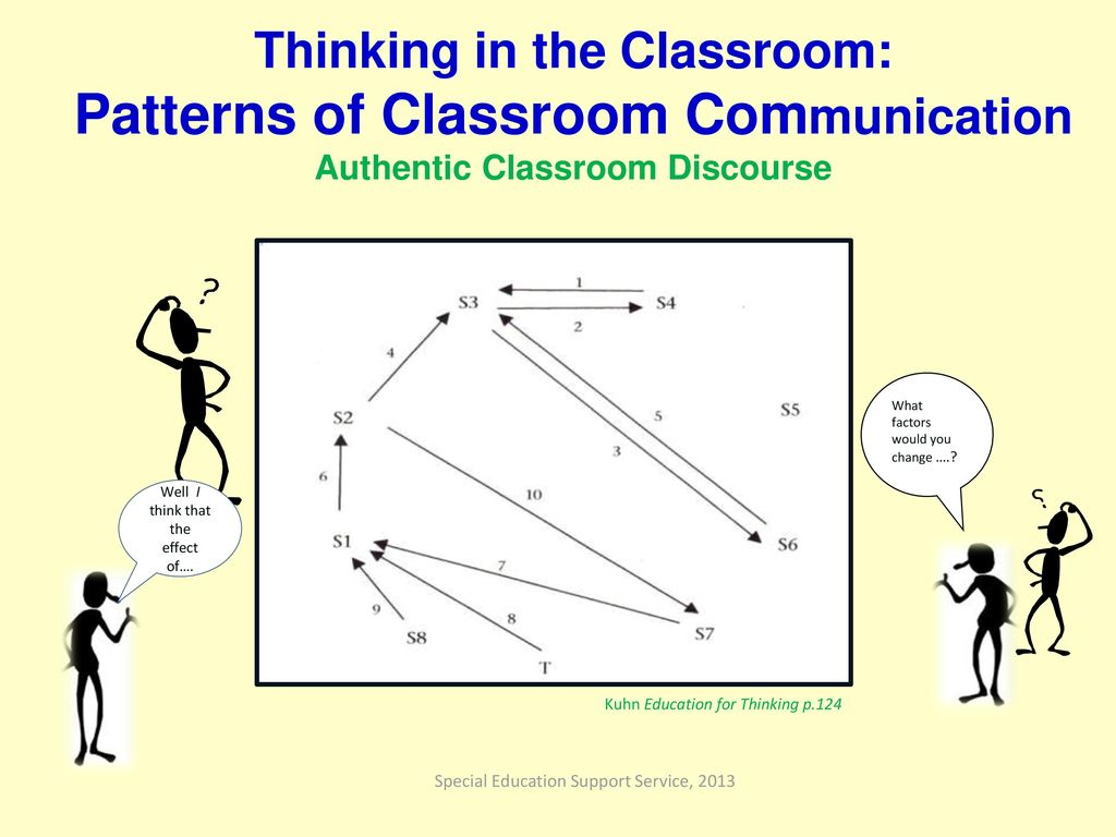 Special education support service building on ability ppt download 08072013 thinking in the classroom patterns of classroom communication authentic classroom pooptronica