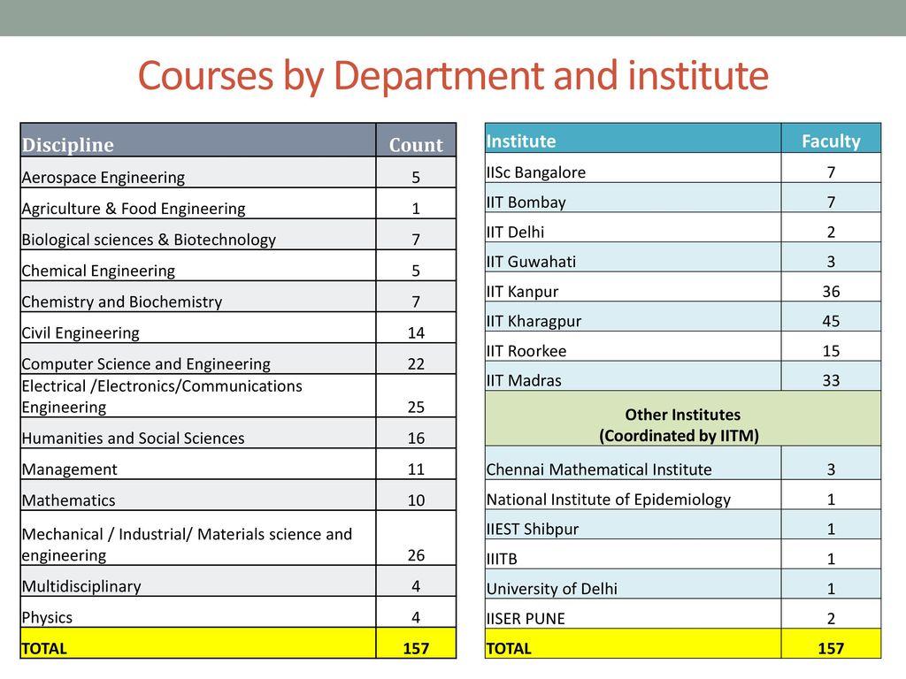 Nptel online courses and certification ppt download 9 courses xflitez Images