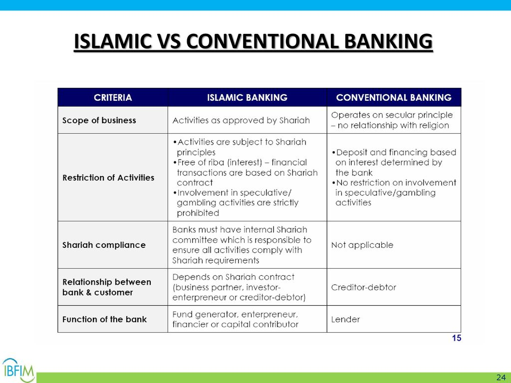 difference between islamic economics and conventional economics Islamic banks have responded to economic and financial shocks in the same way as conventional banks, suggesting that the gap between islamic and conventional financial practices is shrinking.