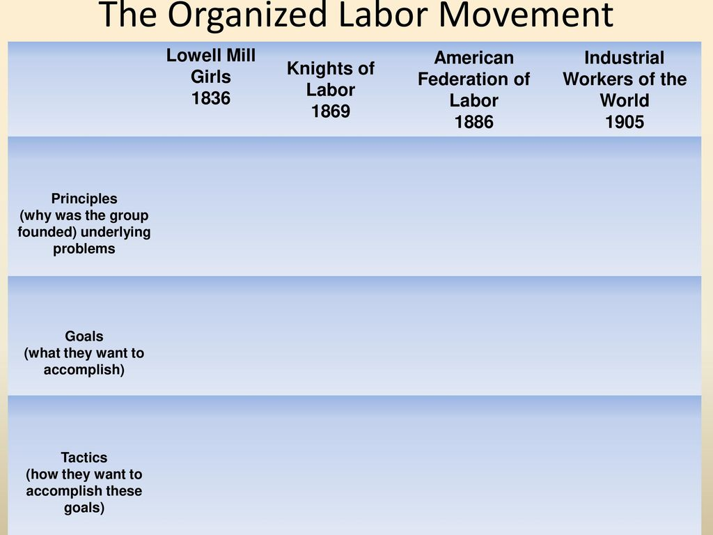 organized labor movement 43 the organized labor movement (pp 114-121) checkpoints answer each question using complete sentences 1 how did working conditions affect families 2.