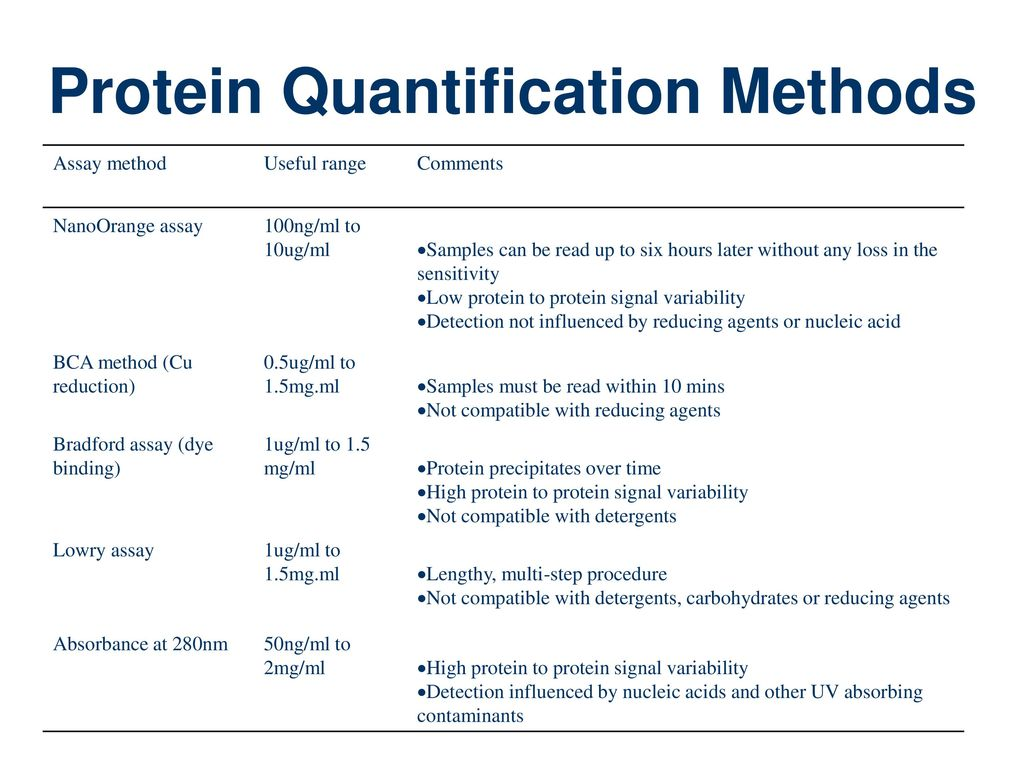 estimation of protein concentration by spectrophotometry For that reason, this application note explains how to create the calibration curves for the lowry, biuret and uv absorption analysis methods fluctuations in the values depending on the type of proteins and the differences in the concentration ranges calculated as a result of the cell volume 2) were also.