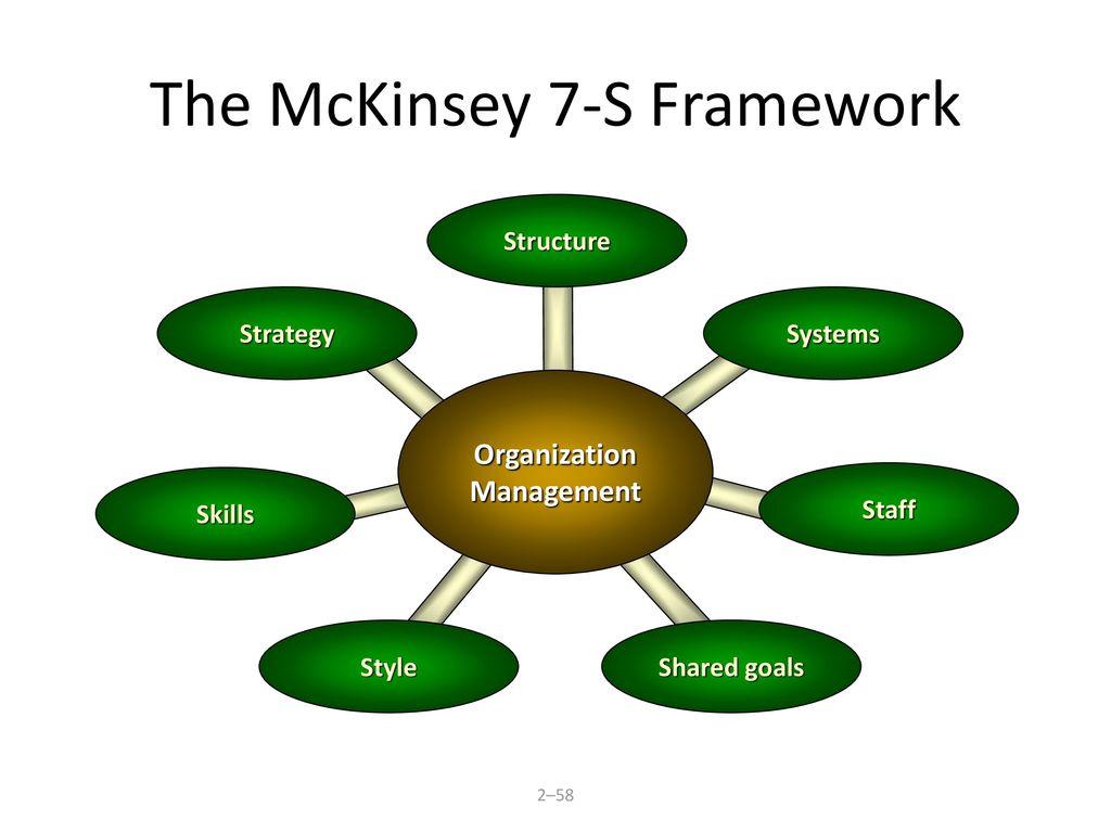 understanding mckinsey's 7s framework fender tele wiring diagram 4, Powerpoint templates
