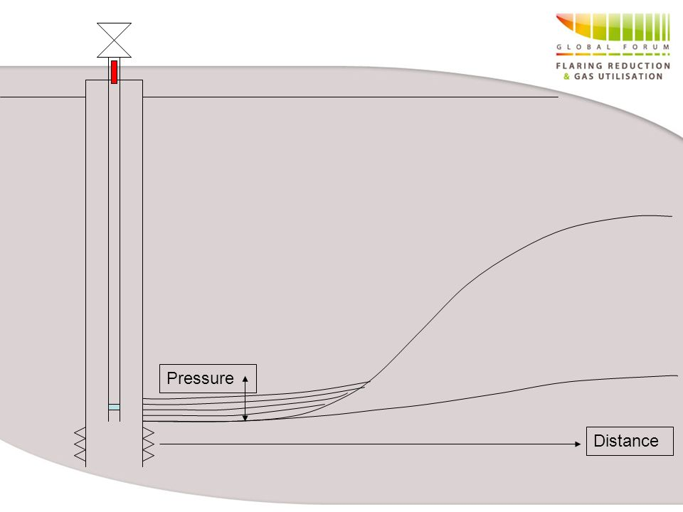 Pressure Distance