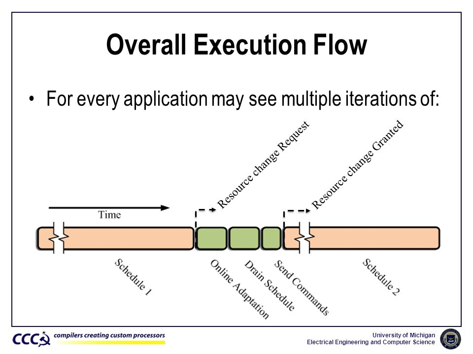 Overall Execution Flow