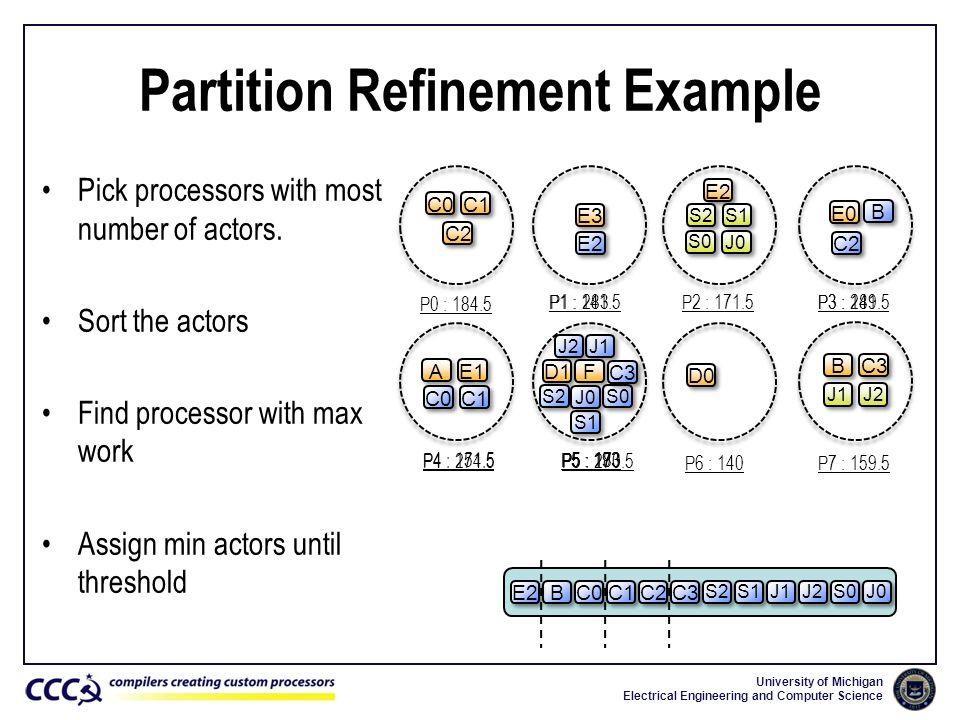 Partition Refinement Example