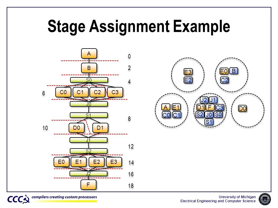 Stage Assignment Example