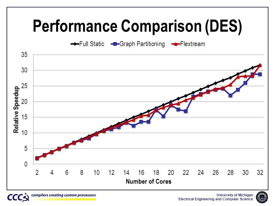Performance Comparison (DES)