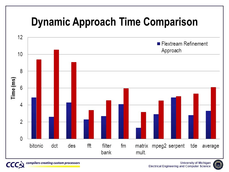 Dynamic Approach Time Comparison