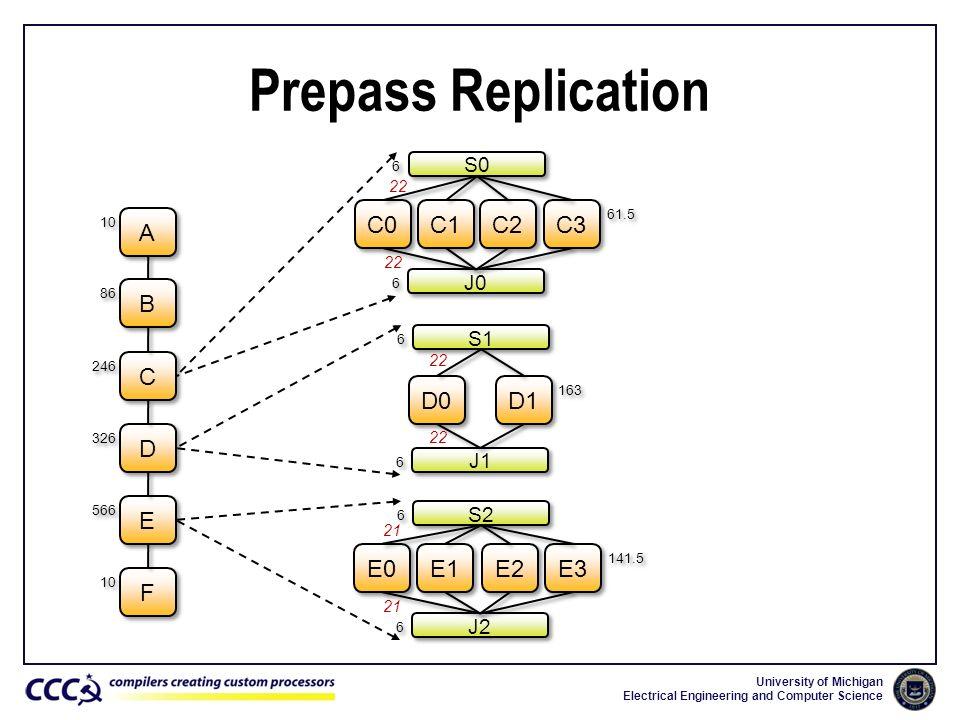 Prepass Replication C0 C1 C2 C3 A B C D0 D1 D E E0 E1 E2 E3 F S0 J0 S1
