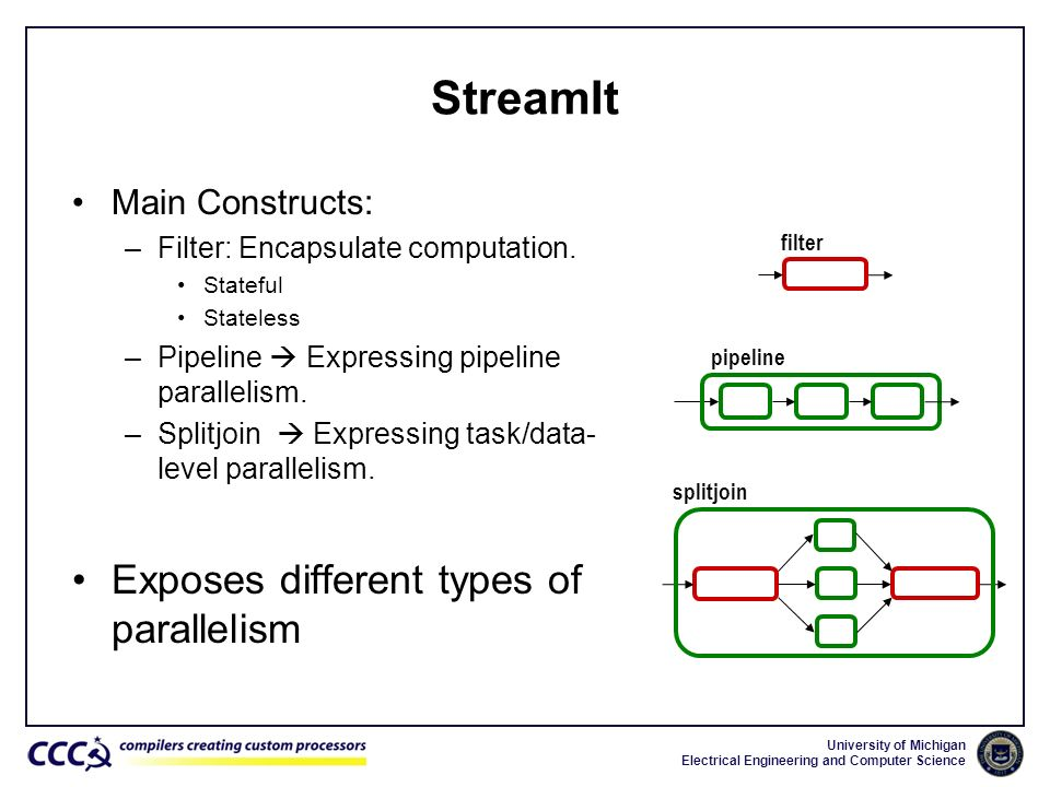 StreamIt Exposes different types of parallelism Main Constructs: