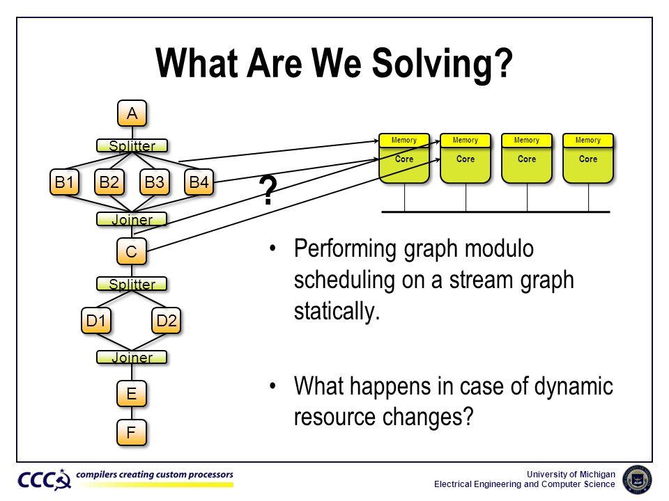 What Are We Solving A. B1. B3. F. E. C. Splitter. Joiner. B2. B4. D1. D2. Memory. Core.
