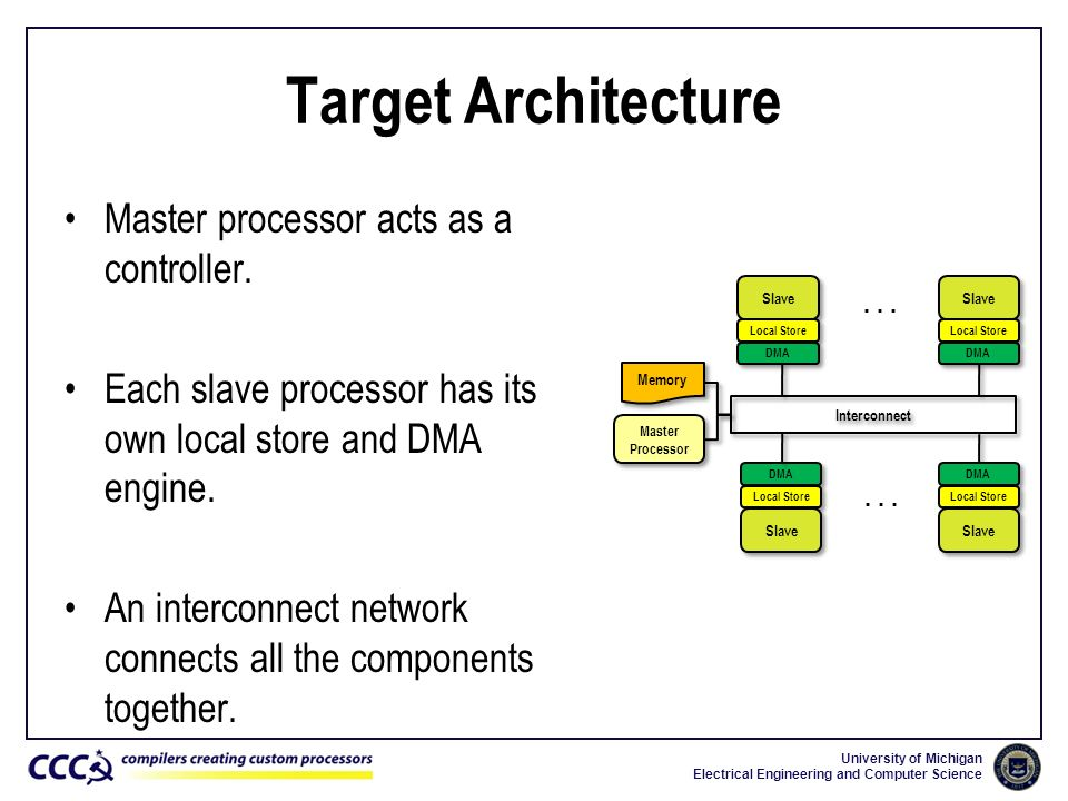 Target Architecture Master processor acts as a controller.