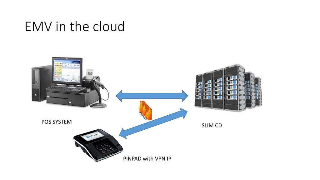 Emv Solutions Slim Cd Inc Ppt Video Online Download