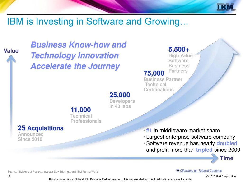 Ibm software business partner guide ppt download 12 ibm 1betcityfo Gallery