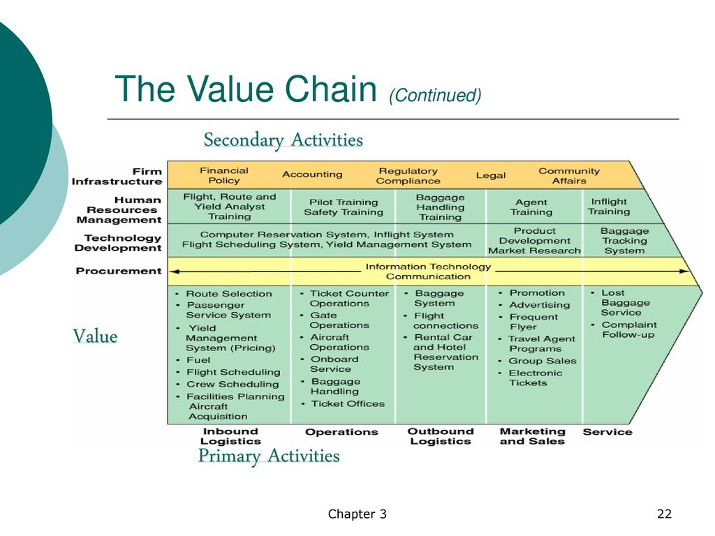 value chain secondary activities Mc donalds value chain analysis 001 uploaded by  • mcdonald's core competency is the production and d li delivery speed d off affordable ff d bl ffood.