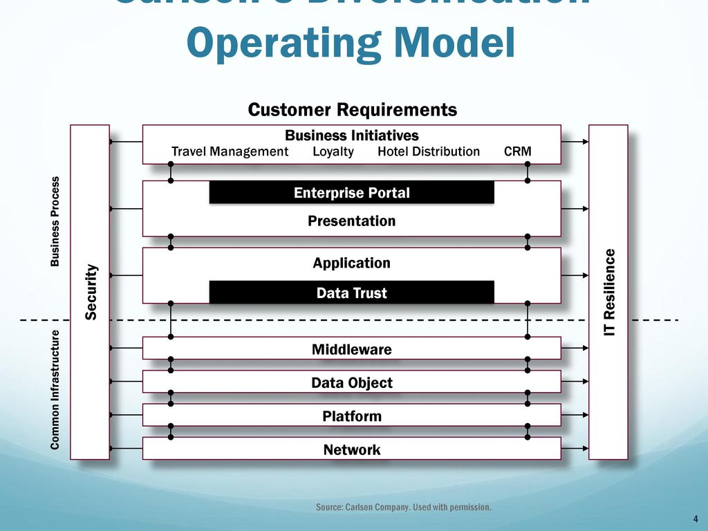 Lovely Business Operating Model Template Images - Entry Level Resume ...
