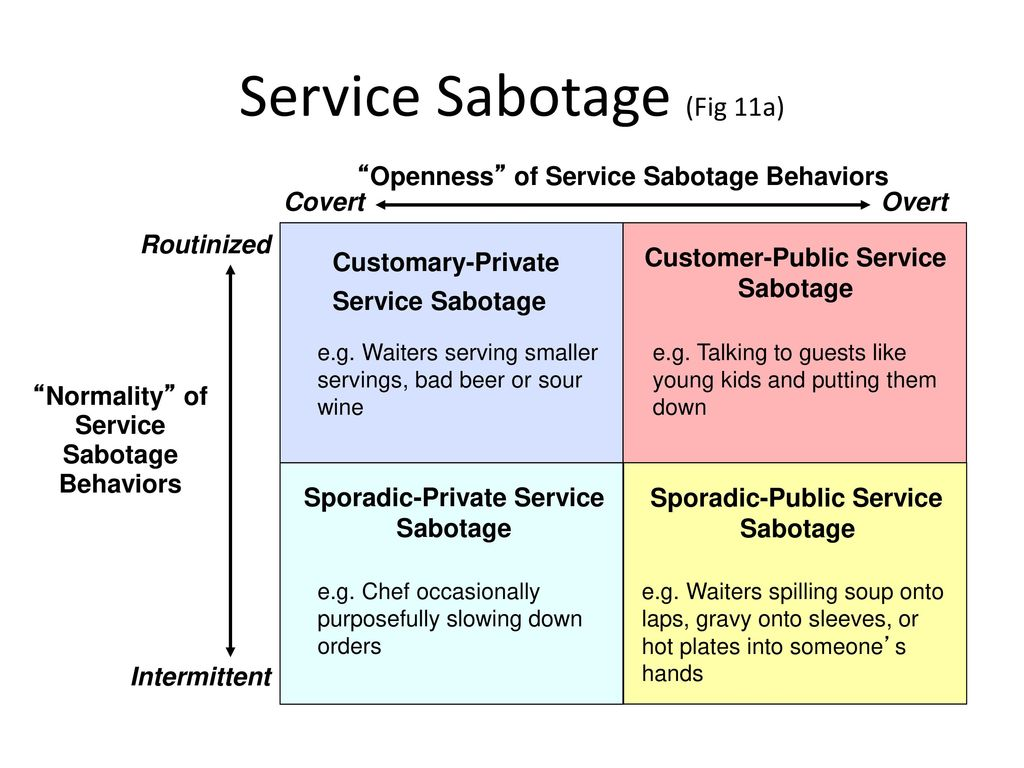 """service sabotage Abstract this paper extracts 18 staff service sabotage behavior in hotels and classifies them into five categories: """"negative service attitudes""""."""