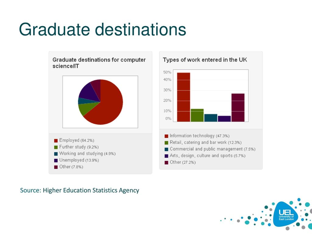 college graduate employment statistics Compare what people have studied at university, how many have graduated and what they did after graduation view rates.