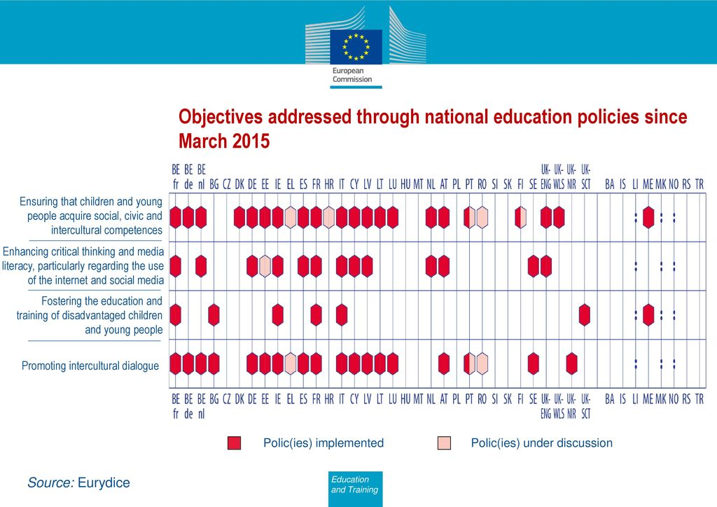 Objectives addressed through national education policies since March 2015