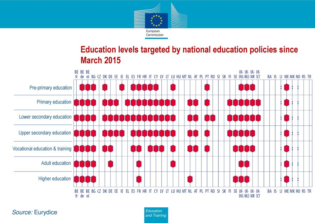 Education levels targeted by national education policies since March 2015
