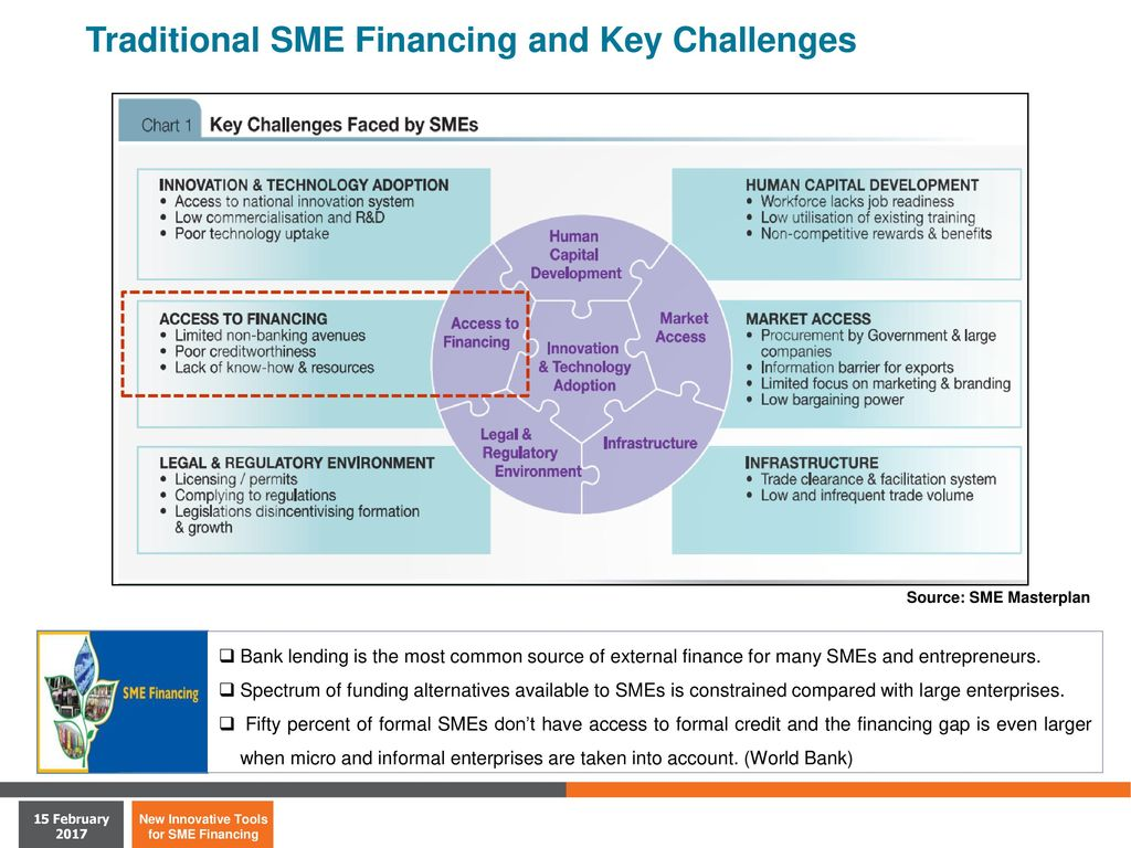 smes available financial source and why Sources of liquidity now available to small and medium-sized enterprises  the  range of funding opportunities on the syndicated loans market for smes is.