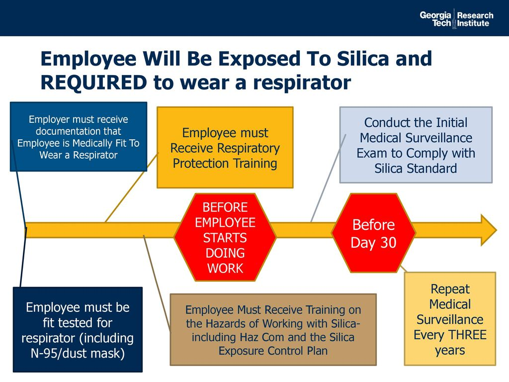 Review of oshas silica standard for construction ppt download employee will be exposed to silica and required to wear a respirator 41 medical surveillance requirements 1betcityfo Choice Image