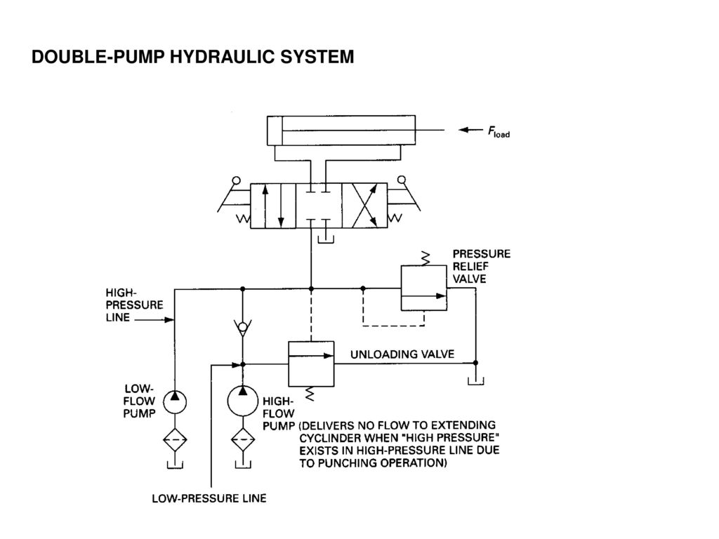 Hydraulic circuit and analyses ppt video online download 16 double pump hydraulic system biocorpaavc