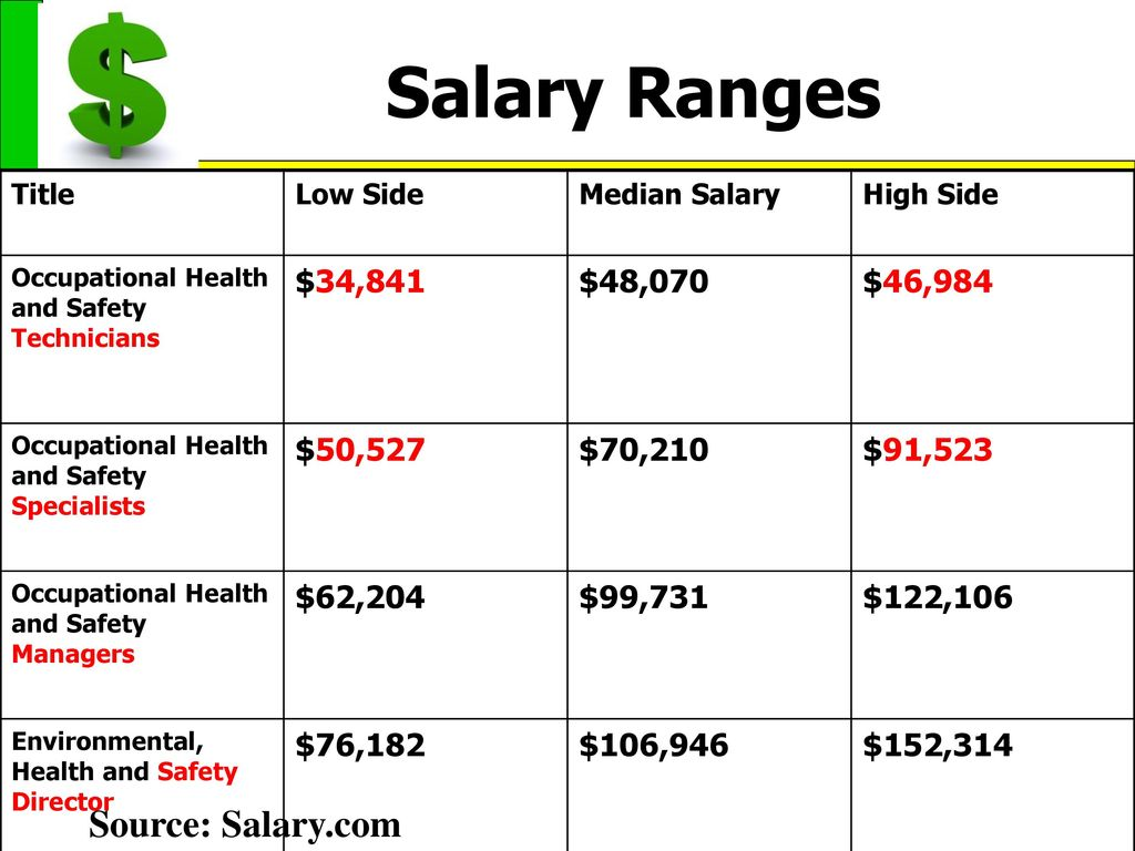 Awesome Safety Manager Salary Illustration - Administrative Officer ...