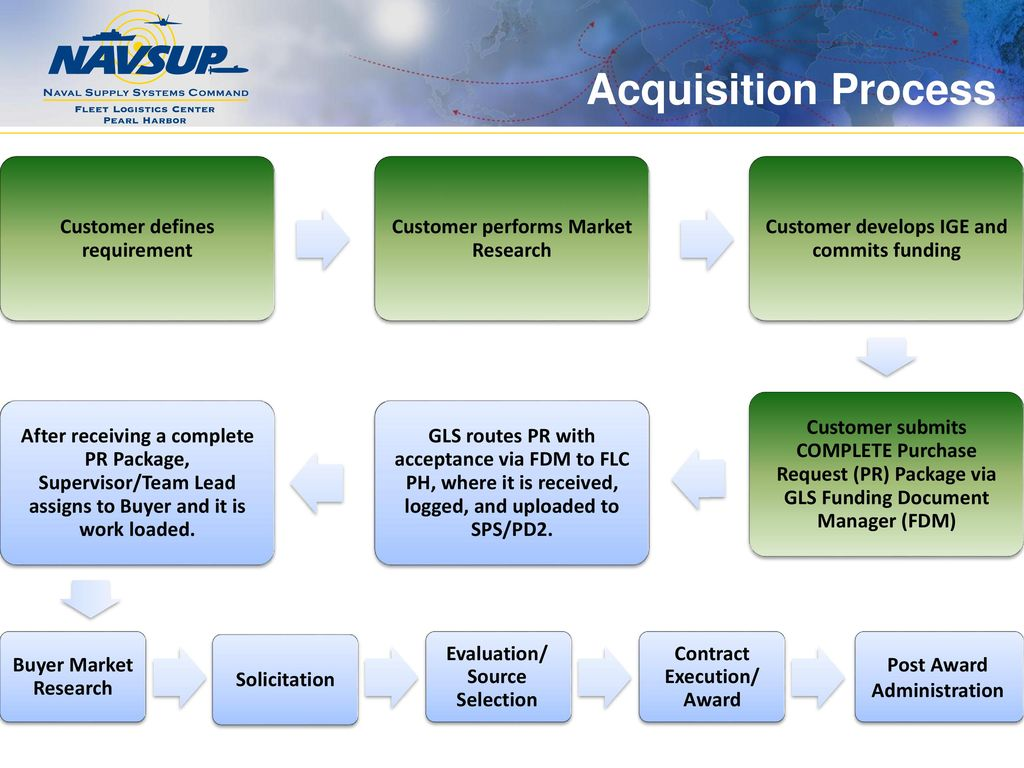 Acquisition 101 developing the requirements package customer 7 acquisition process customer defines requirement nvjuhfo Choice Image