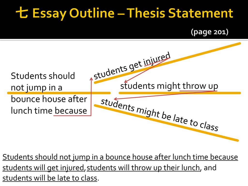 essay outline with thesis statement Here you can find information on how to write an essay outline it will also help to focus on major points and prepare a strong thesis statement for an essay.