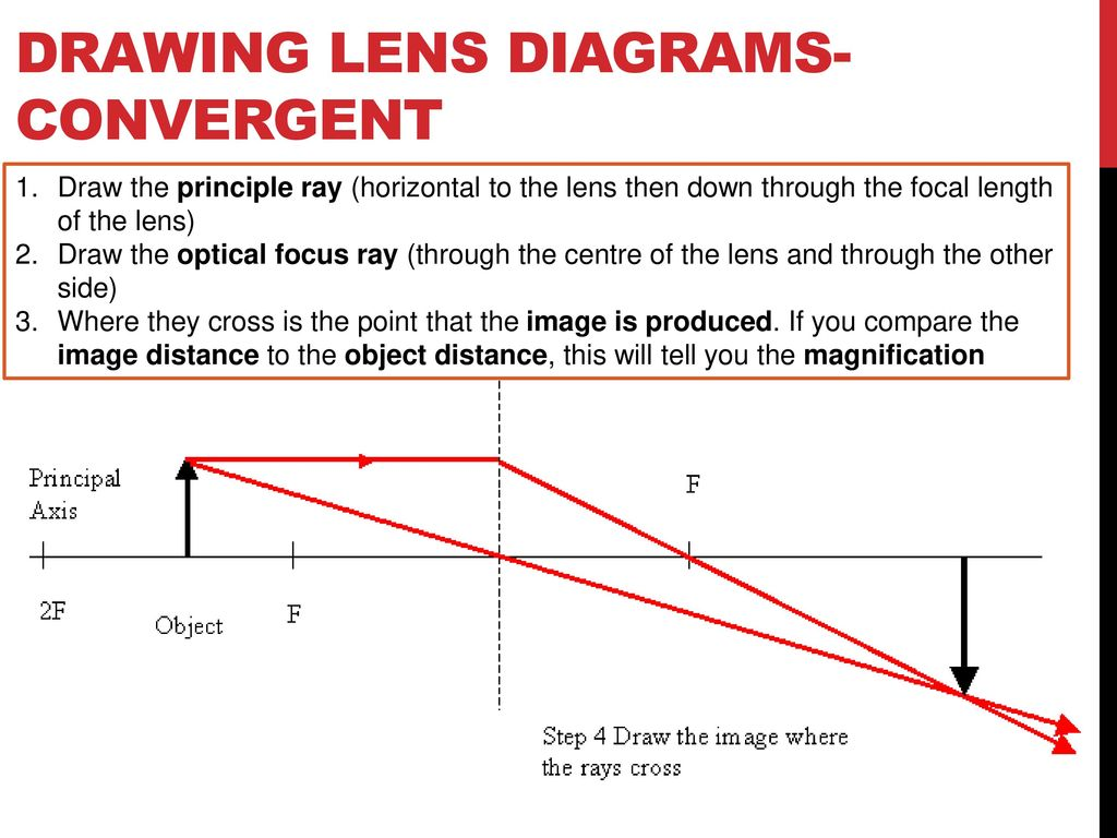 Year 12 physics summary use this as a reminder of content and a drawing lens diagrams convergent pooptronica