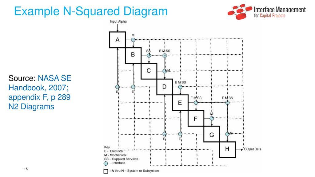 example n-squared diagram
