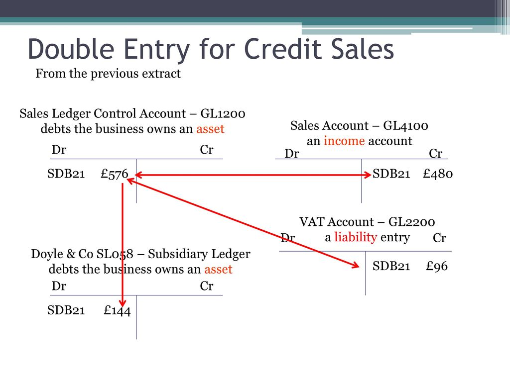 how to find credit sales