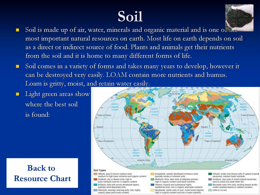 Soil Back to Resource Chart