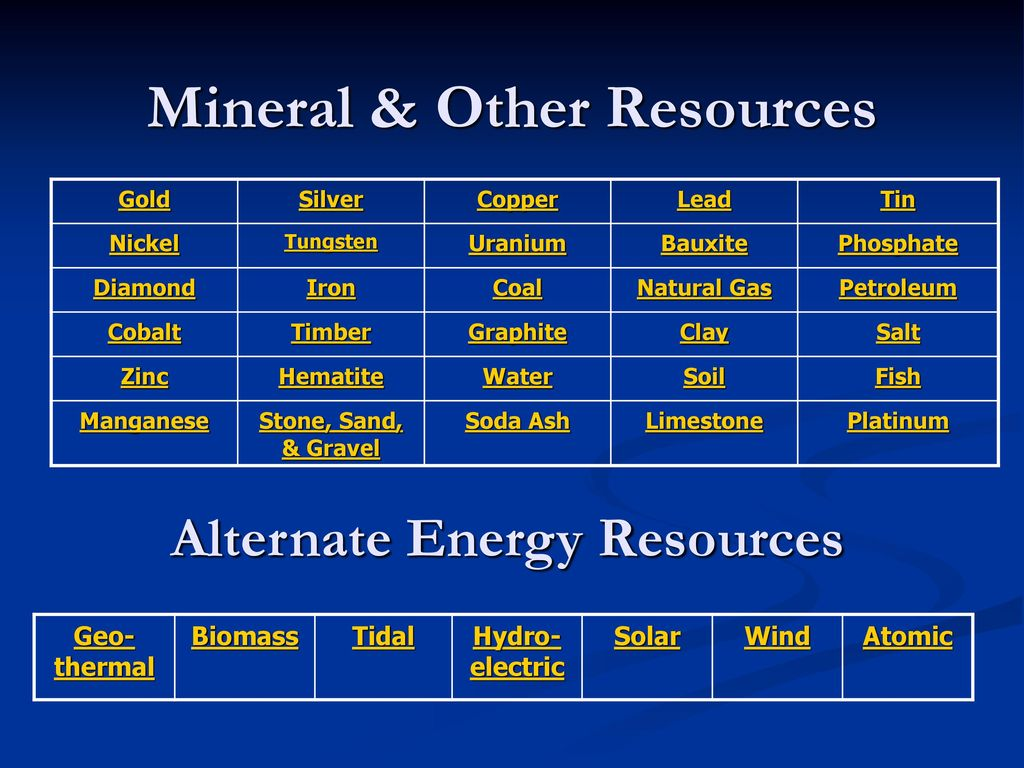 Mineral & Other Resources