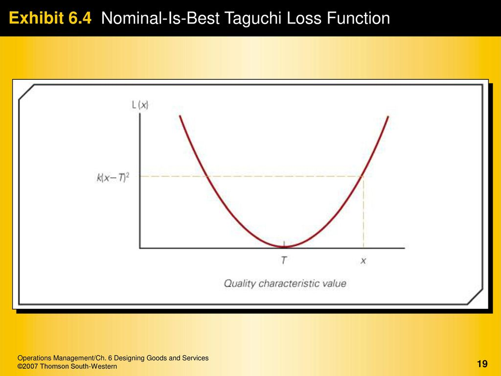 taguchi loss function essay Pioneered by dr genichi taguchi after the end of the second world war, the method has evolved over the last five decades  the quadratic loss function is very.