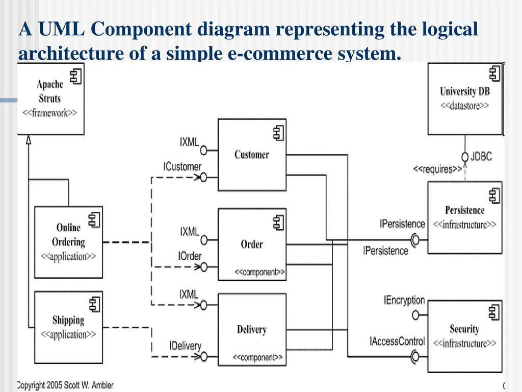 Uml deployment diagram message queue gallery how to for E commerce system architecture diagram