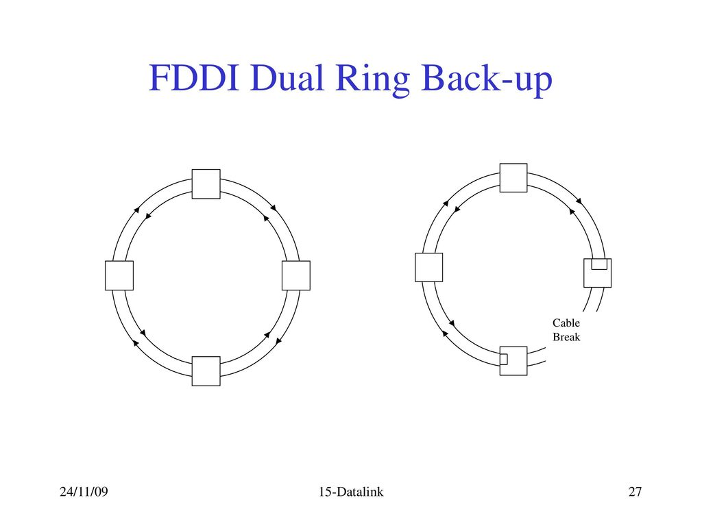 Lan and man data link protocols ppt video online download 27 fddi dual ring back up cable break 241109 15 datalink pooptronica